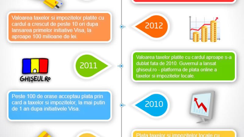 Infografic taxe