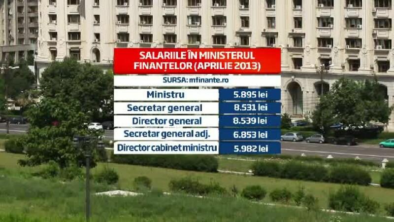 grafica lege salarizare