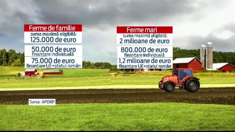 Ce trebuie sa stiti daca vreti sa faceti agricultura pe bani europeni. Puteti obtine chiar si 1.2 milioane euro de la UE