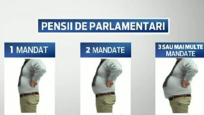 Grafica pensii