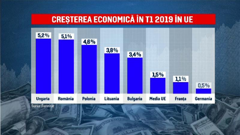 Creșterea economică a României aduce bunăstare țărilor vecine. UE ne va monitoriza