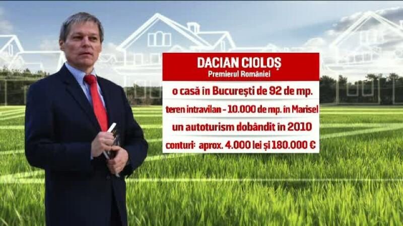 Dacian Ciolos - avere