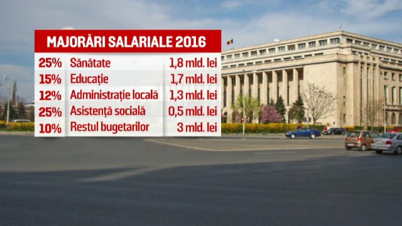 majorari salariale 2016