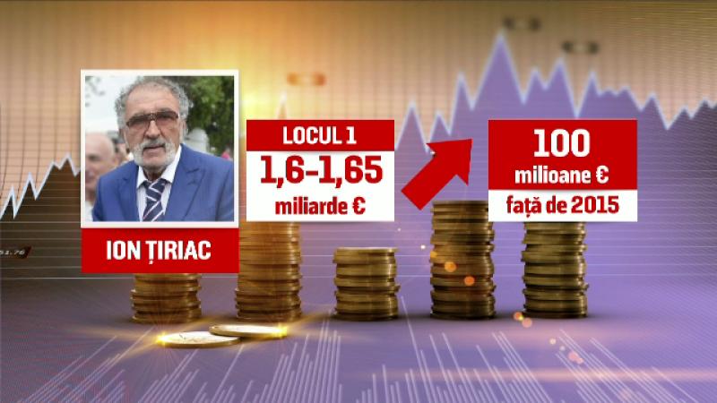 Ion Tiriac, bogati