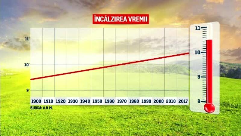temperaturi romania