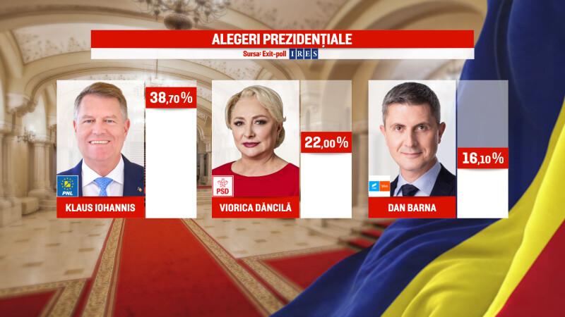 REZULTATE EXIT-POLL alegeri prezidentiale 2019