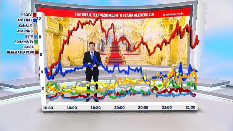 PRO TV, lider de audiență în seara alegerilor prezidențiale. Rating-ul televiziunilor