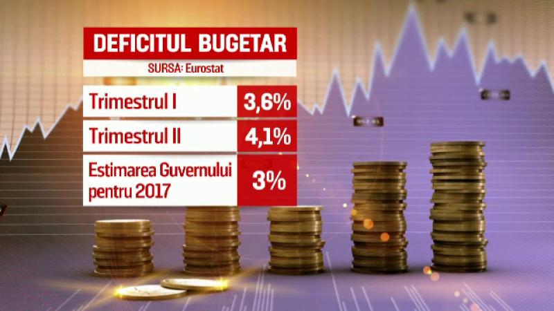 Guvernul anunță că va ţine deficitul sub control, economiştii trag un semnal de alarmă. Riscurile românilor