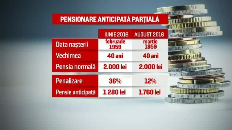 grafica pensii anticipate