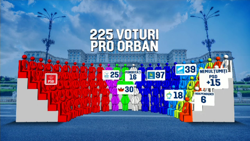 vot guvern