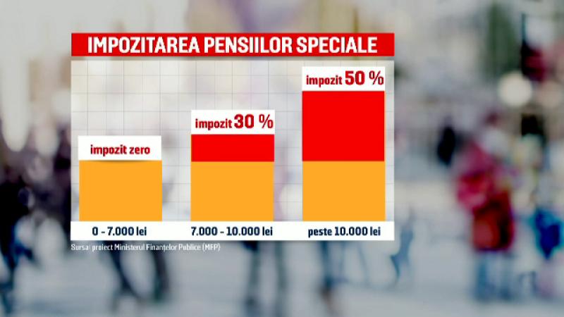 Impozitare pensii speciale