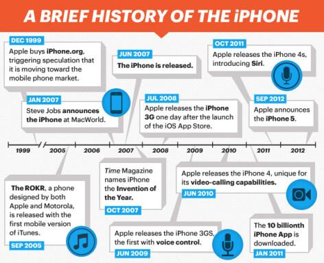 istoria iphone