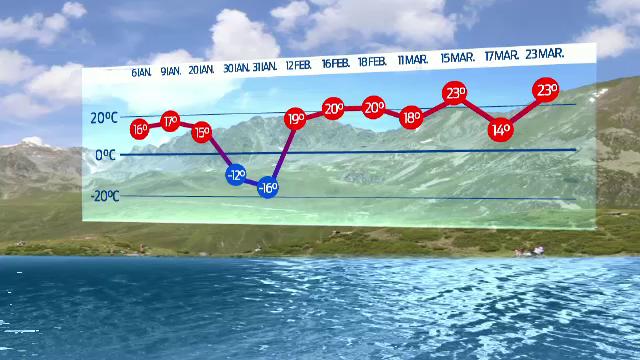 Primele 3 luni din 2014, cele mai calduroase din ultima jumatate de secol. Sef INMH: Am ajuns sa resimtim doar 2 anotimpuri