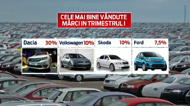 Piata auto din Romania a inviat in Saptamana Mare. Primul trimestru pe plus pentru prima data in ultimii cinci ani