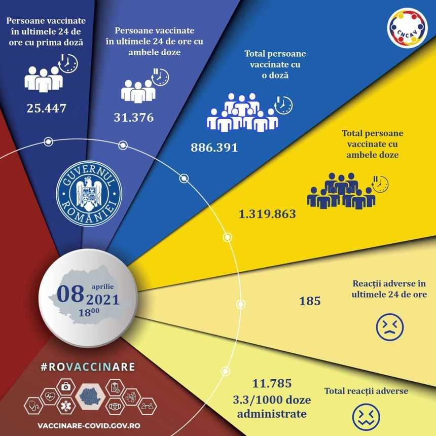Aproape 57.000 de persoane, vaccinate împotriva COVID-19 în ultimele 24 de ore. Câte reacții adverse s-au înregistrat