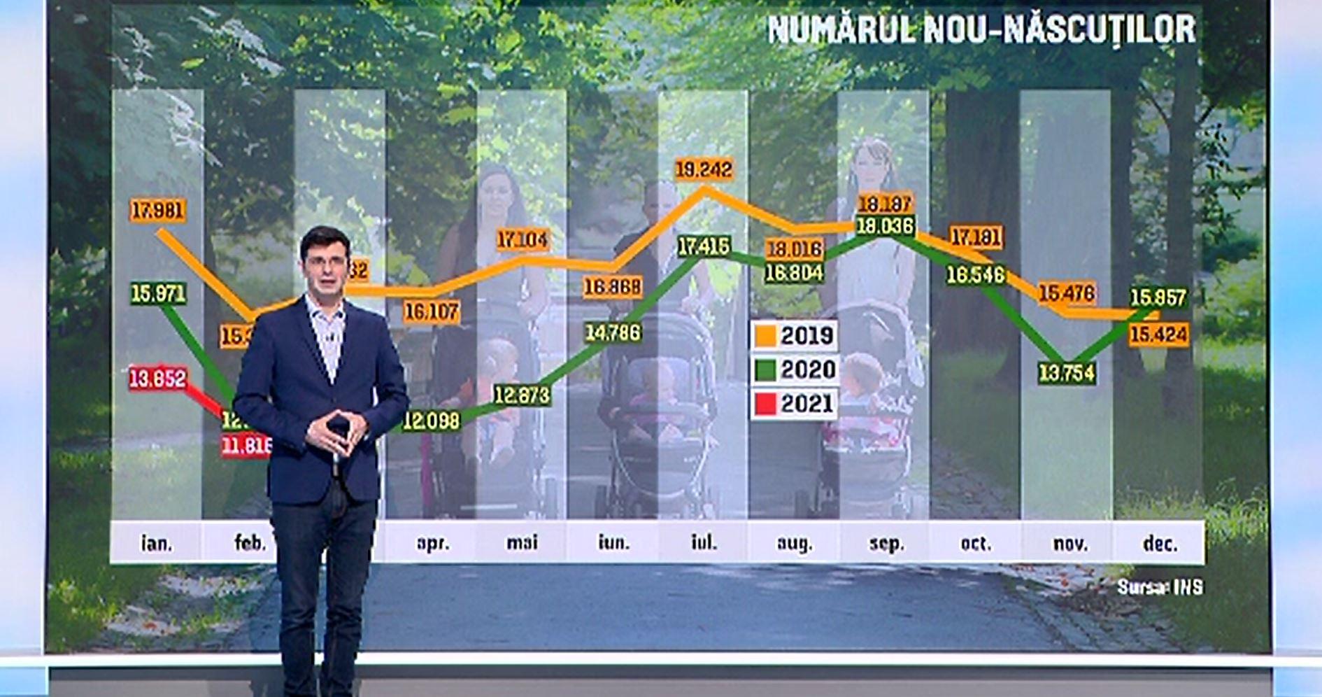 Scădere importantă a numărului de nașteri în 2020 în România, în vreme ce decesele au crescut dramatic