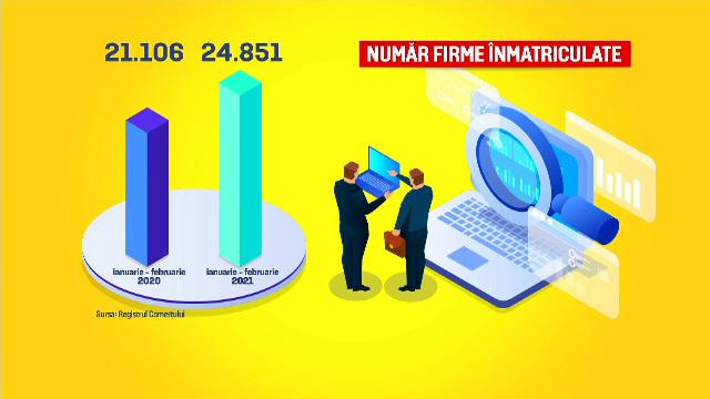Românii au înființat, în 2021, cu 20% mai multe firme decât în aceeași perioadă din 2020