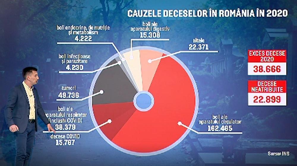 2020, un an negru. Câte mii de români ar fi murit de Covid fără să se ştie