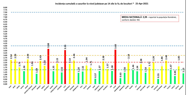 Incidența cazurilor de Covid-19 în România. Ce județe sunt în zona roșie