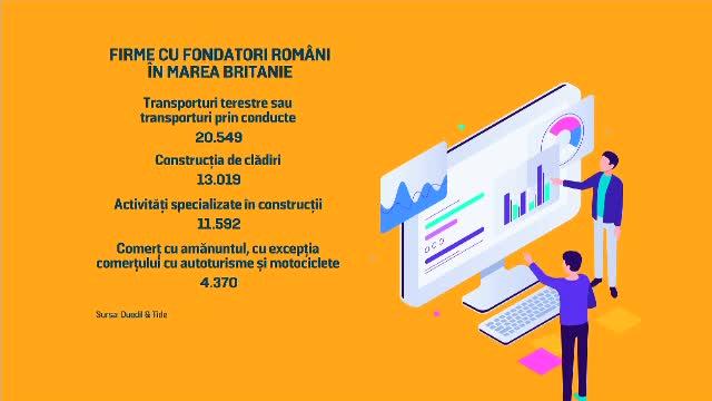 Românii, pe locul 2 în topul străinilor care înfiinţează firme în Marea Britanie. Ce facilități au în UK