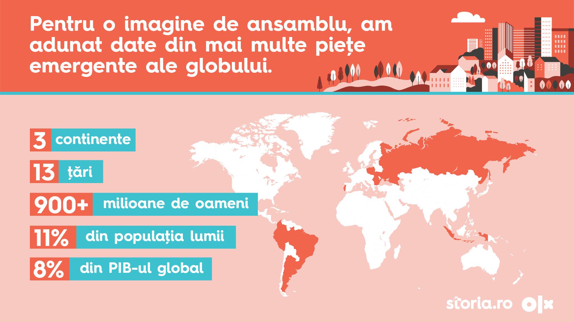 (P) Analiză Storia.ro și OLX Imobiliare: Cum a evoluat sectorul imobiliar din mai multe țări emergente, pe fondul pandemiei