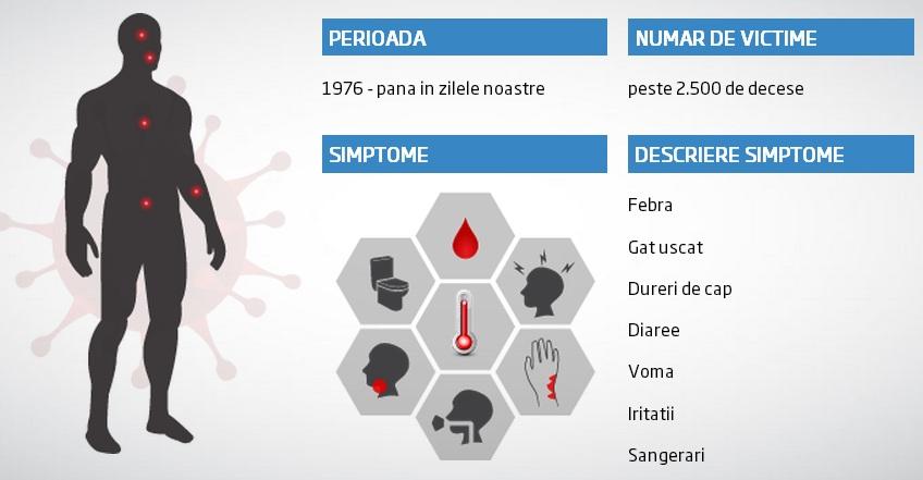 INFOGRAFIC. Pandemiile care au decimat populatia lumii. Cate victime au facut cei mai periculosi virusi din istorie