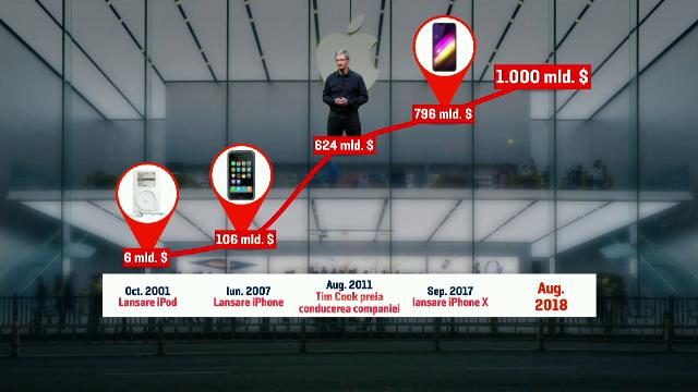 Drumul parcurs de Apple din 1976 și până azi, când a devenit prima companie de o mie de miliarde $