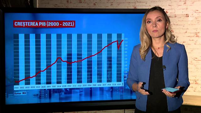 A crescut PIB-ul cu 13% față de aceeași perioadă din 2020. Cel mai mare avans trimestrial din ultimii 25 de ani