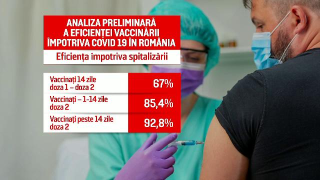 """Numărul infectărilor crește din cauza românilor care au fost la mare. """"Acolo este cu predilecție populație nevaccinată"""""""
