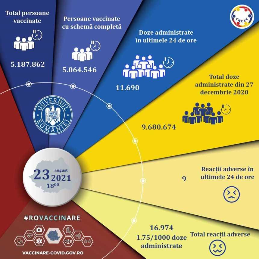 Aproape 11.700 de persoane au fost vaccinate împotriva COVID-19 în ultimele 24 de ore, din care peste 7.800 cu prima doză