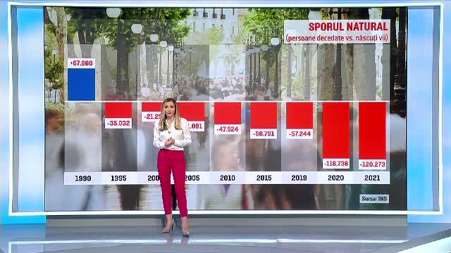 Populația României este în scădere. Pe termen lung, veștile nu sunt deloc bune
