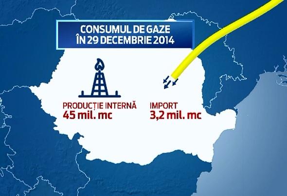 Rusii de la Gazprom au redus livrarile de gaze pentru Romania cu 30%. Reactia Guvernului