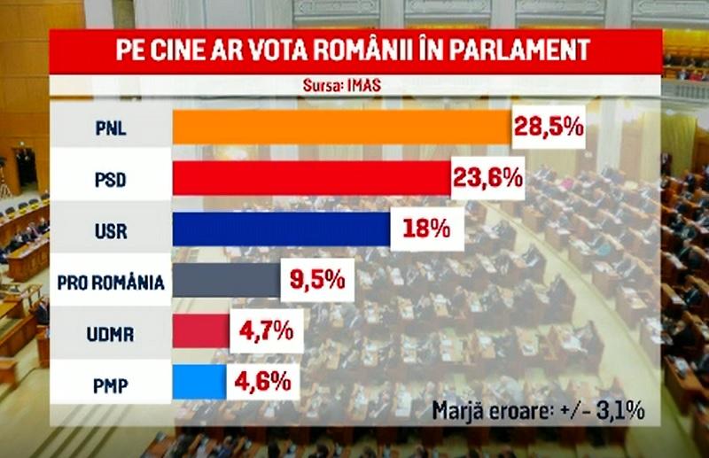 Rezultate alegeri parlamentare 2020. Ce spun sondajele cu trei zile înainte de vot