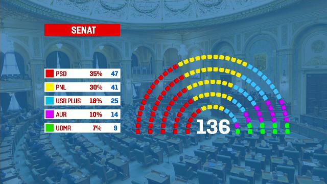 Cum va arăta Parlamentul României. Numărul de deputați și senatori pe care îi vor avea marile partide