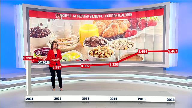 Statistici sumbre din partea INS. 15% dintre români sunt obezi, iar o treime supraponderali