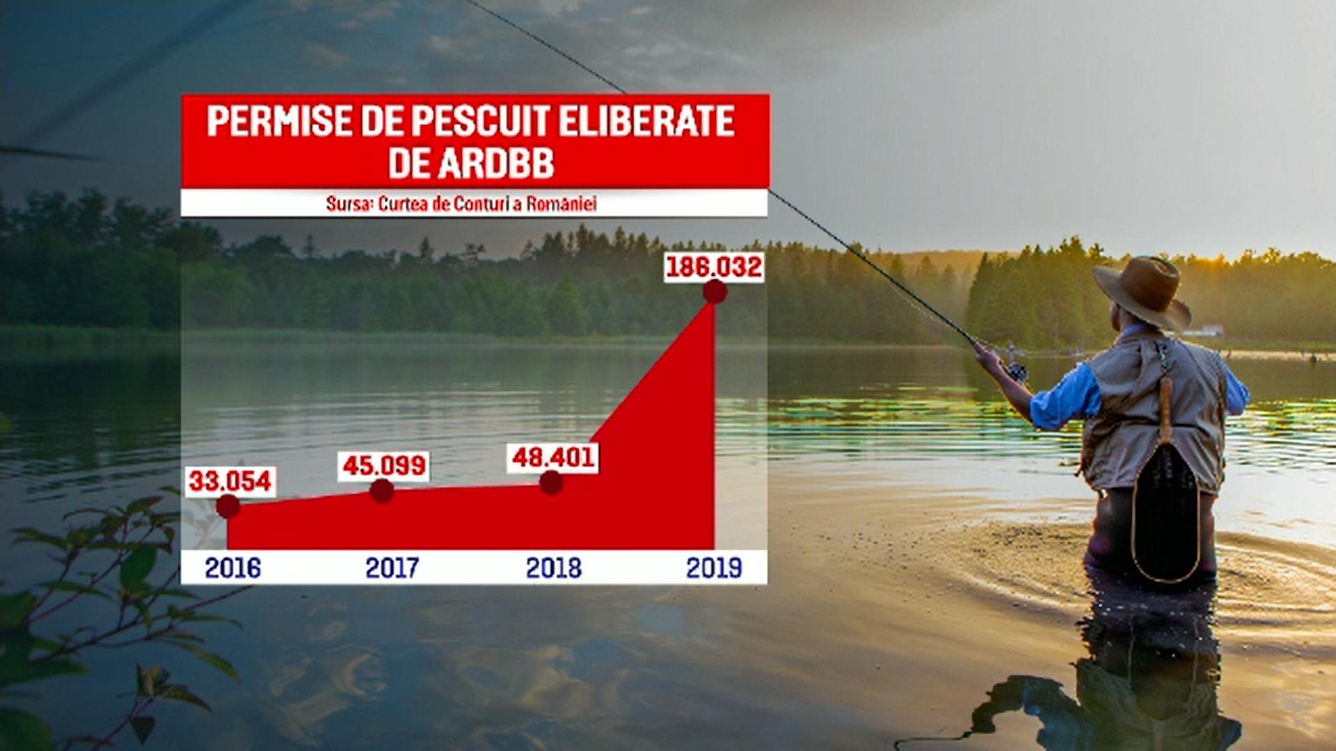 Situaţie revoltătoare în Delta Dunării. S-au emis de 6 ori mai multe permise de pescuit decât era recomandat