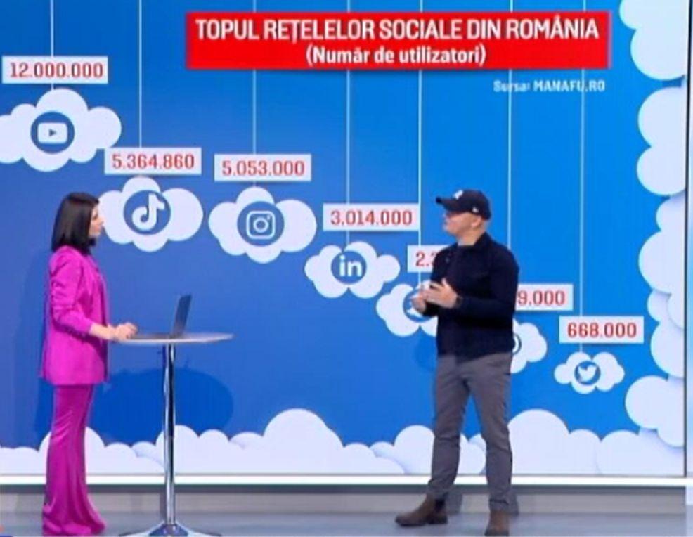 Rețelele sociale preferate de români, dezbătute de Iulia Ionescu și Cristian Manafu. TikTok pare de neoprit