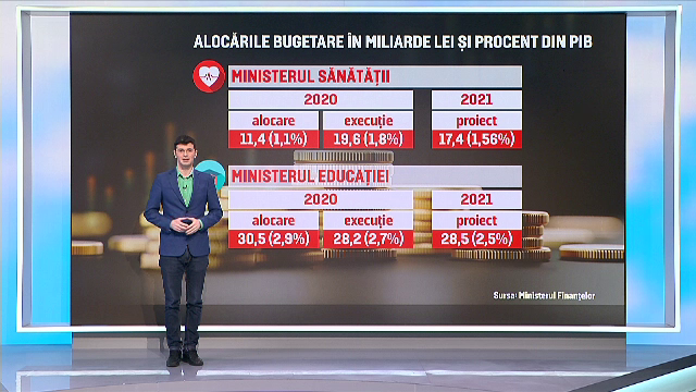România, stat social. Cei mai mulți bani merg pe pensii și ajutoare, Educația are cel mai mic buget din ultimii 30 de ani
