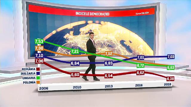 """România, după Trinidad Tobago și Ghana în raportul """"The Economist"""" privind democrația"""