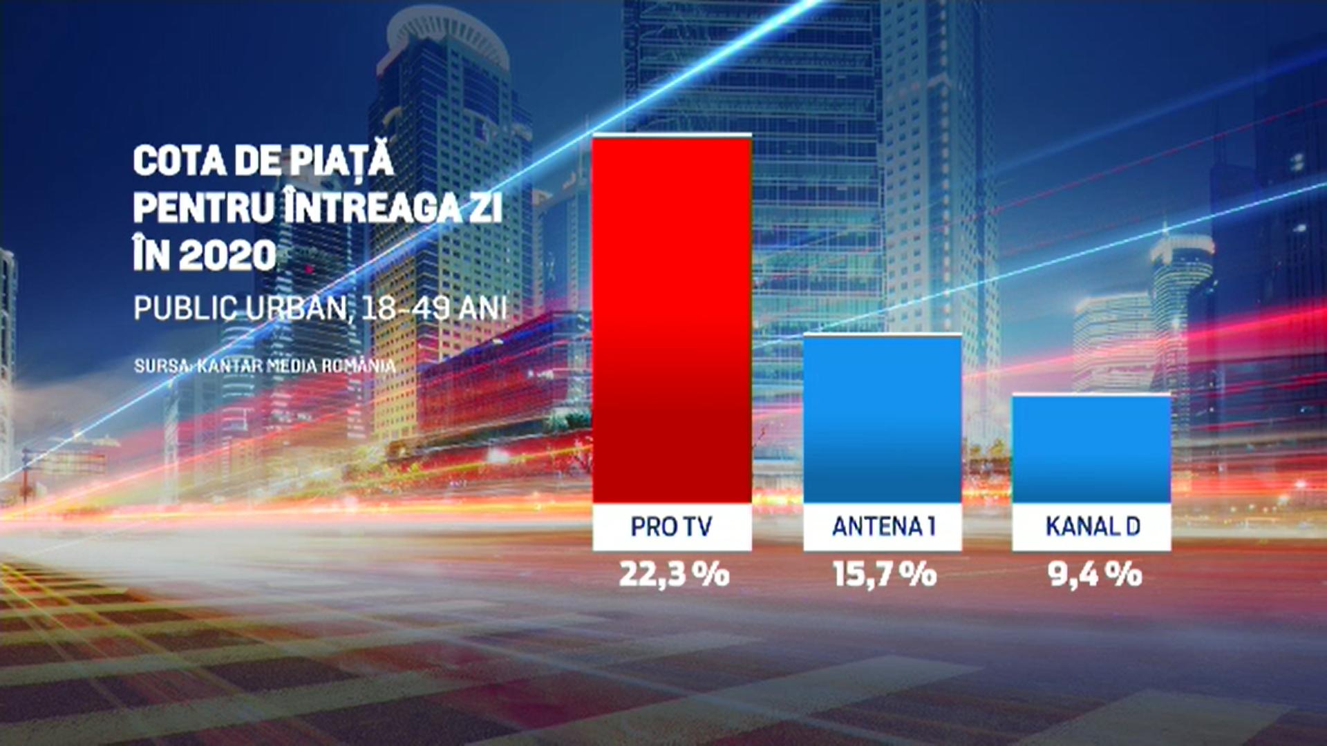 PRO TV, pe primul loc în topul televiziunilor din România şi în 2020