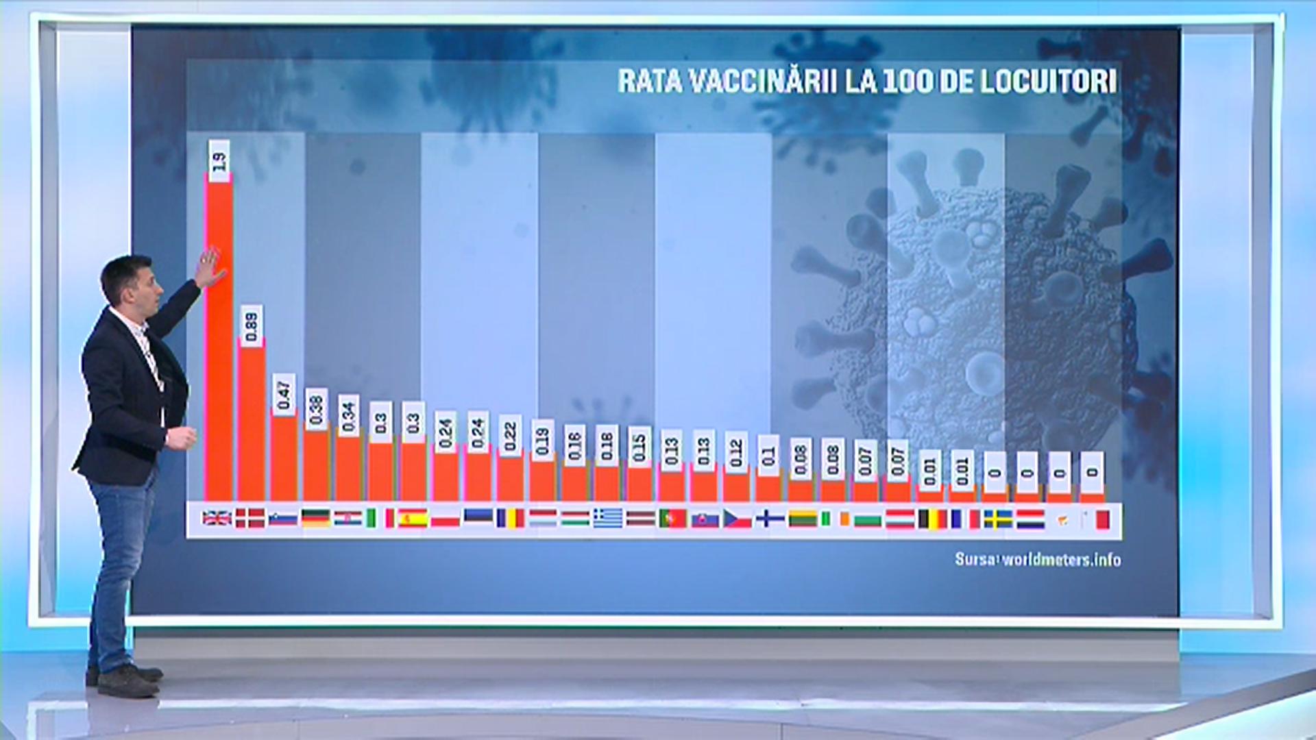 Topul țărilor cu populație vaccinată anti-COVID. România, pe locul 10 în Europa la rata vaccinării