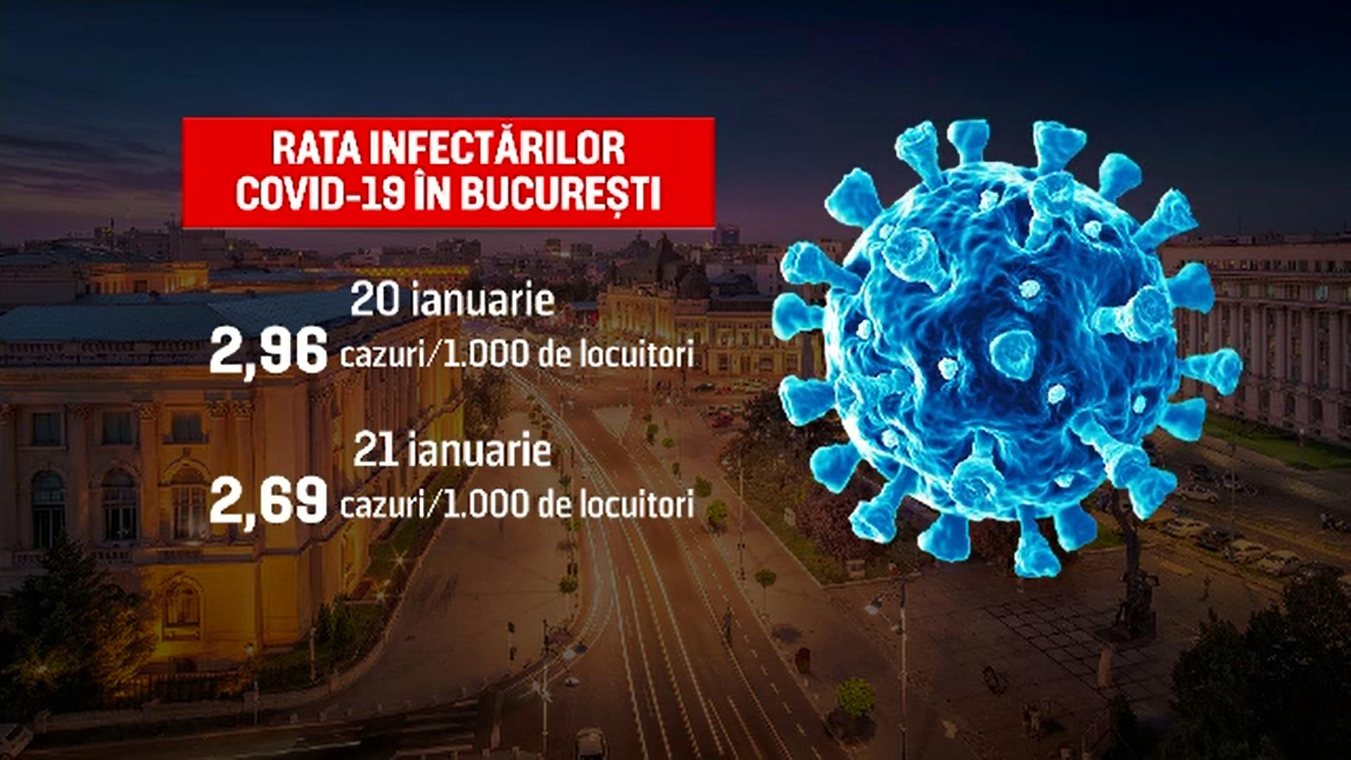 A doua zi consecutivă de scădere a gradului de infectare în București. Când se vor redeschide restaurantele