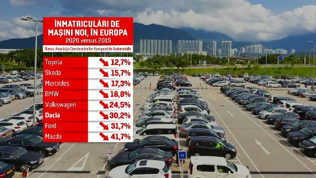 2020, cel mai prost an din istorie pentru industria auto. Care este situația Dacia