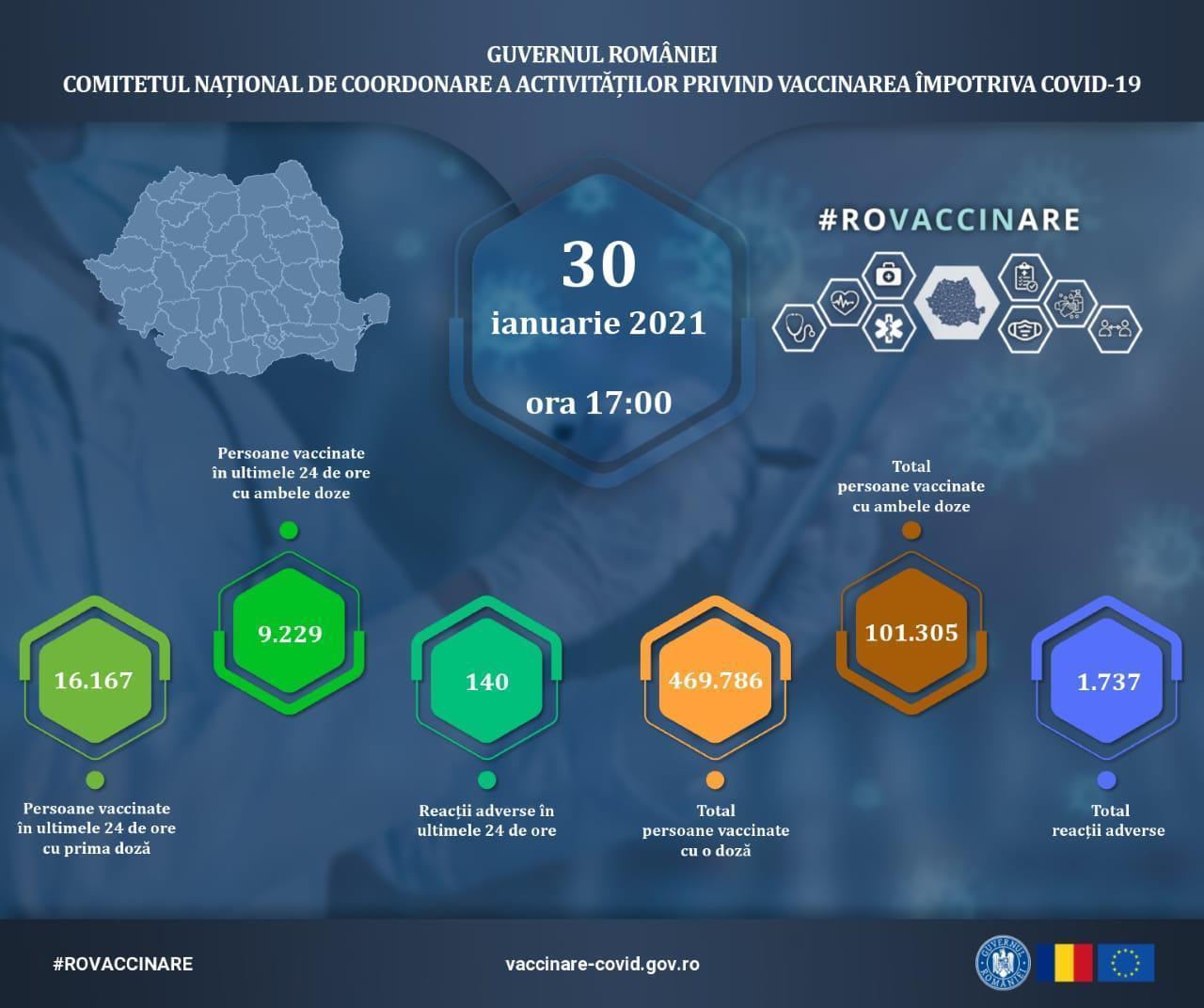 Peste 25.000 de persoane au fost vaccinate în ultimele 24 de ore în România. Câte reacții adverse s-au înregistrat