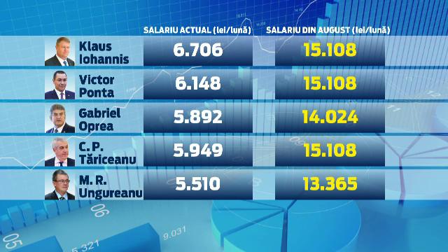 Salariile presedintelui, premierului si inaltilor demnitari cresc din AUGUST. Ce se intampla cu ceilalti bugetari