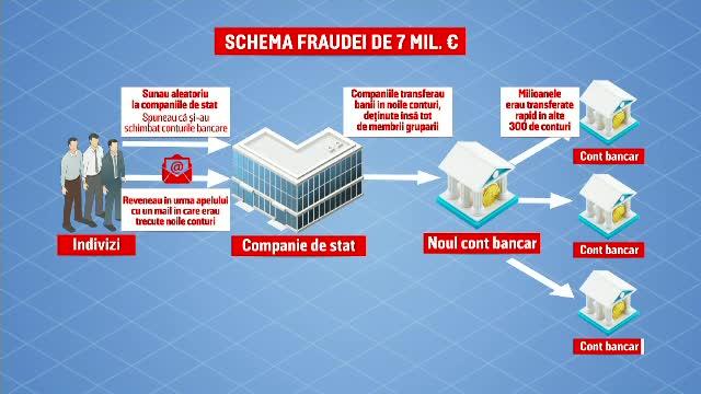Pagubă de 7 milioane euro dată de o rețea de escroci români. Cum îi păcăleau pe oameni să le trimită banii