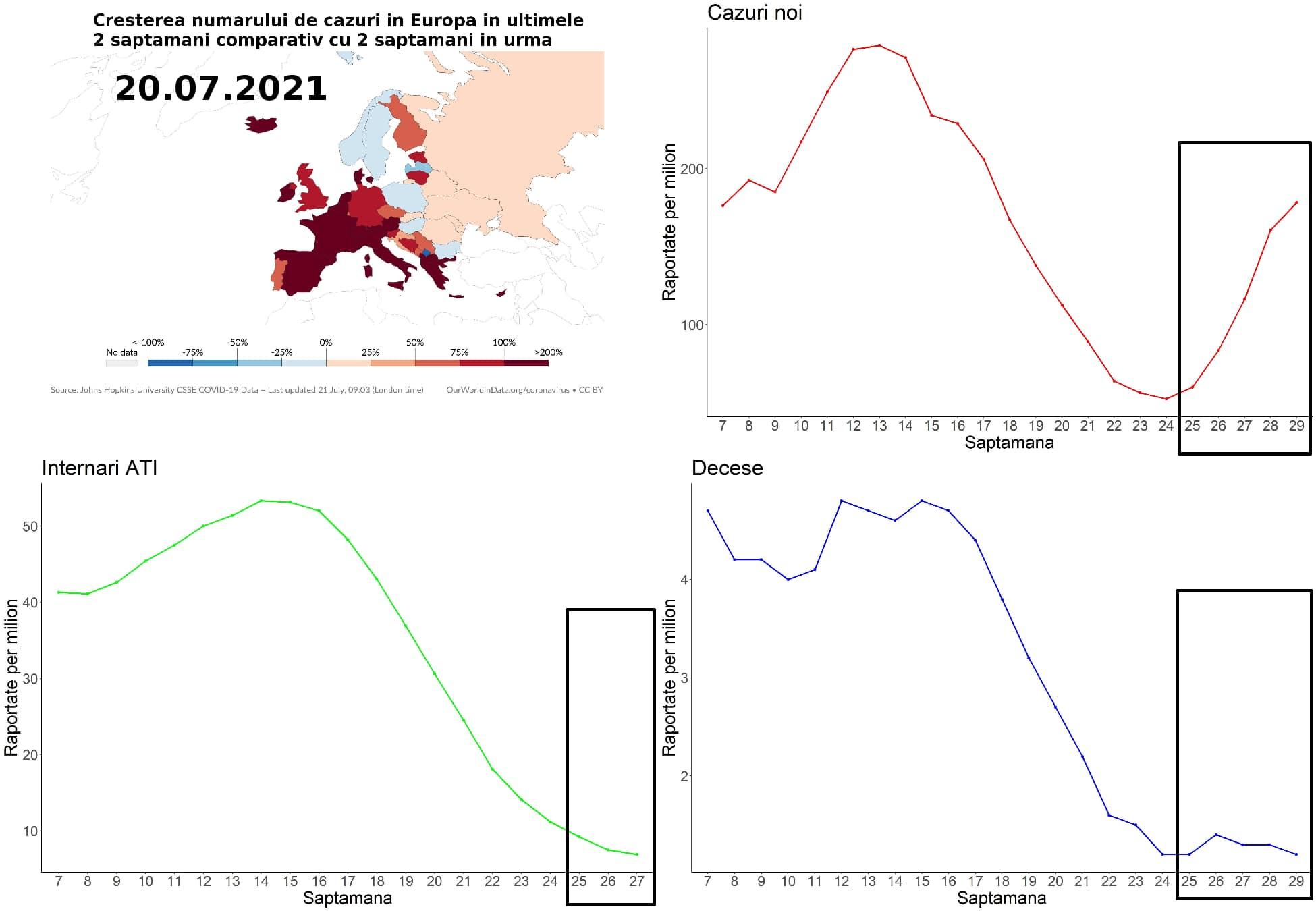 Cum a evoluat pandemia de Covid-19 în Europa de la începutul verii
