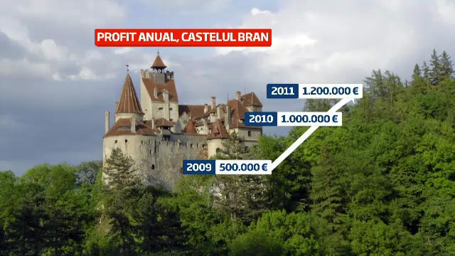 Cum a fost transformat Castelul Bran dintr-o ruina intr-o fabrica de bani. E pe 2 in topul Forbes
