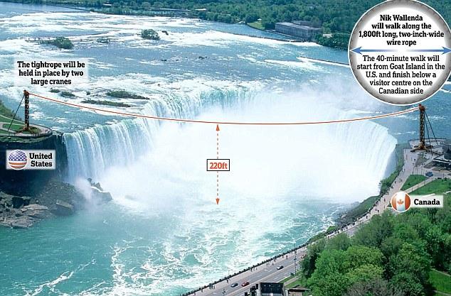 Va traversa cascada Niagara pe o coarda.Trei membri ai familiei au murit intr-o astfel de incercare