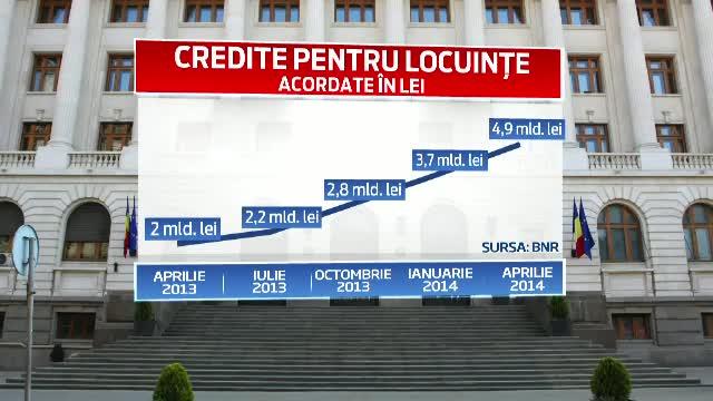 Creditele de consum sunt din nou cautate, dupa 5 ani de
